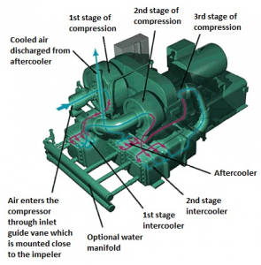 Water Cooling Process In Industrial Air Compressors