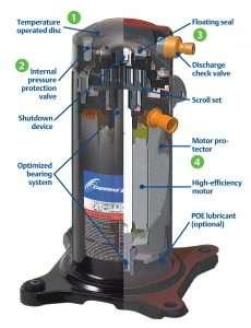 Scroll Compressors Used in HVAC