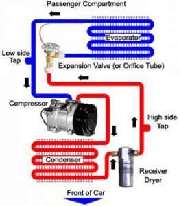how to flush ac system after compressor failure
