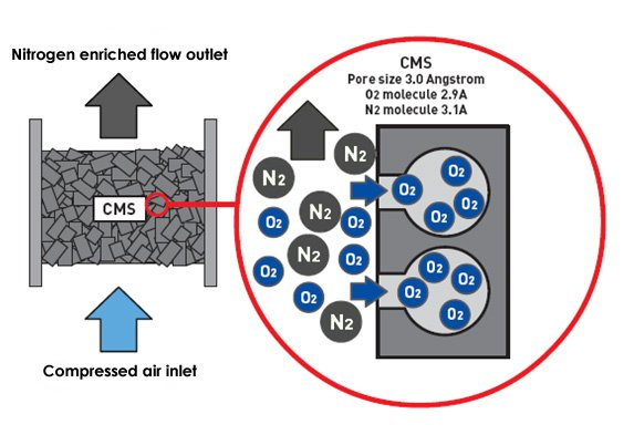 Pressure Swing Adsorption Gas Generation